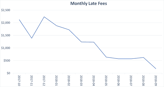 graph showing the reduction in utility late fees following billing exception resolution service